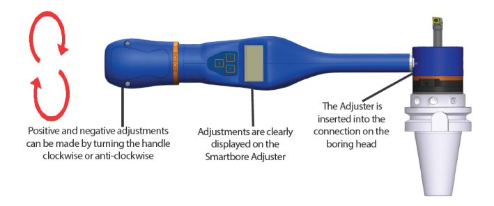 This Diagram outlines the major functions of the Smartbore Nano.