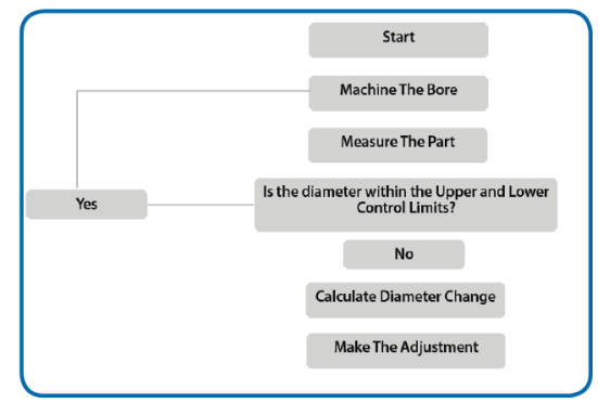 Figure 1. Outlines the continuous process the closed-loop process undertakes